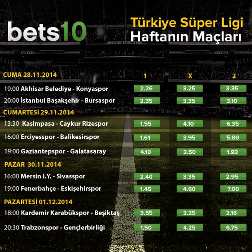 Türkiye Süper Lig Haftasonu Bets10 Oranları