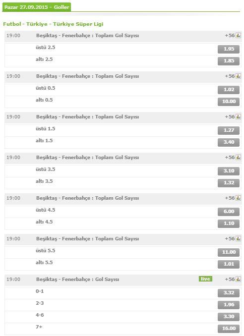 İşte Beşiktaş Fenerbahçe derbisi için bets10'nun belirlediği bazı oranlar: